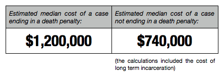 an argument that the death penalty is more expensive than life imprisonment Costs: death penalty vs life without parole  with the high costs of long term imprisonment, a true life sentence will be more expensive than such a death penalty .