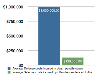 an argument that the death penalty is more expensive than life imprisonment Facts about the death penalty 5 myths about the death penalty costs that make a death sentence far more expensive than a sentence was life not death.